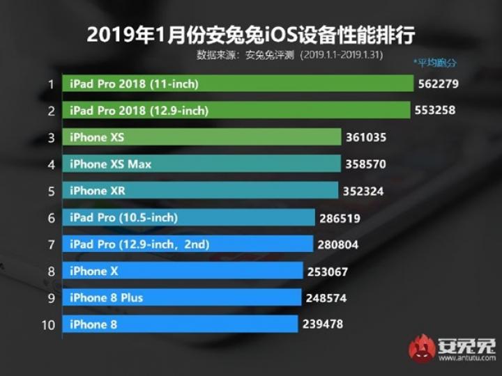 Эксперты назвали самые мощные iOS-гаджеты (инфографика)