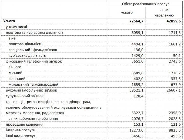Госстат обнародовал данные о доходах мобильных операторов (таблица)