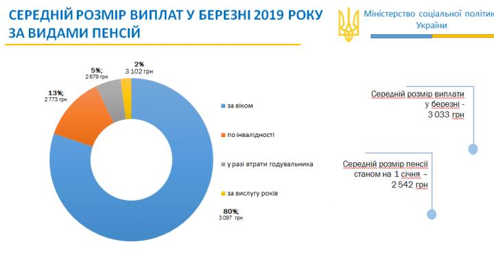 Рева: кому не пересчитывали пенсии в 2019 году (инфографика)