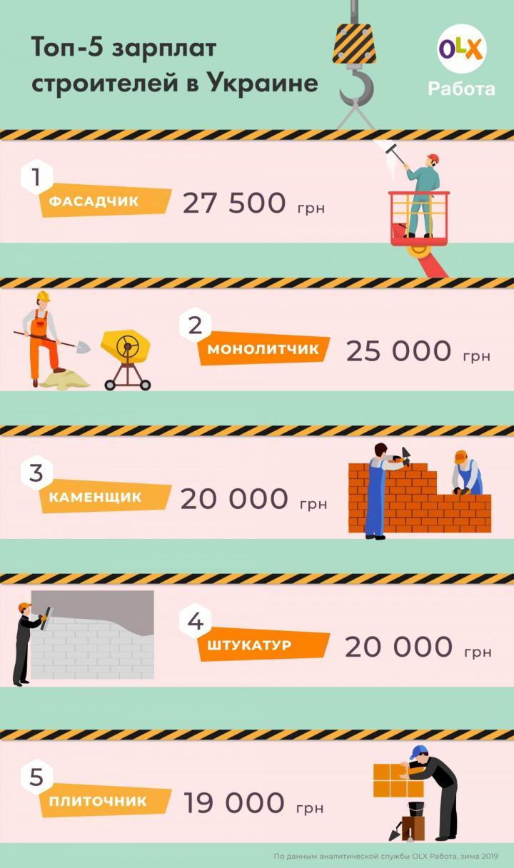 Сколько платят строителям в Украине (инфографика)