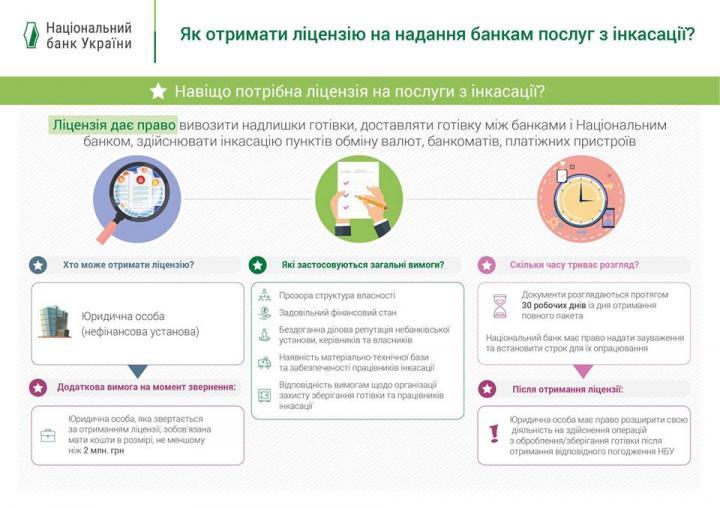 НБУ объяснил, как получить лицензию на предоставление банкам услуг по инкассации (инфографика)