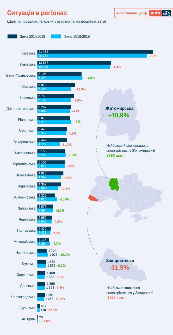Как изменился за год авторынок Украины (иссследование)