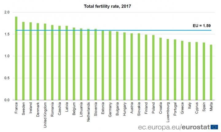 Евростат назвал страну ЕС с самой высокой рождаемостью (инфографика)