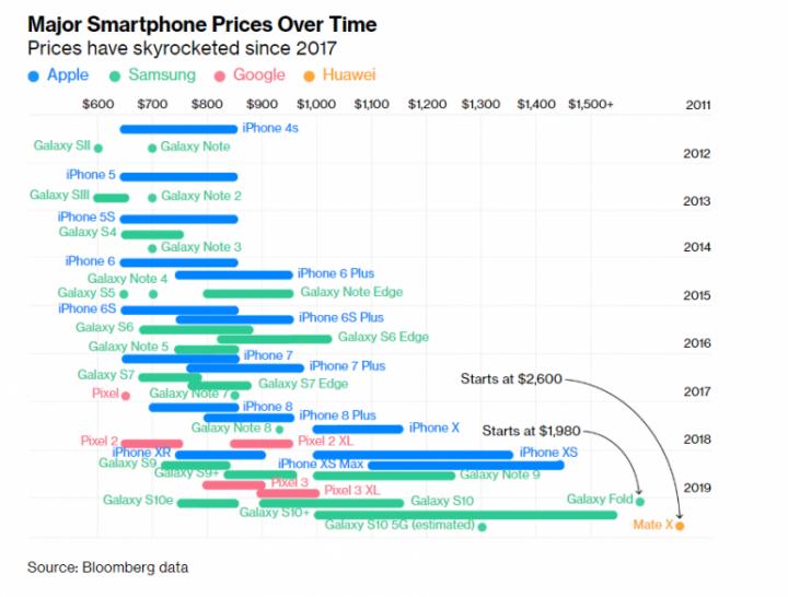 Bloomberg посчитал, как за последние годы подорожали смартфоны самых известных брендов (инфографика)