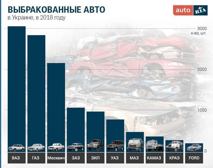 Автомобили, которые украинцы сдают на утилизацию (инфографика)
