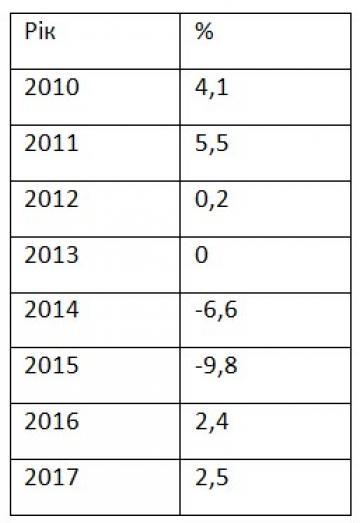 Рост ВВП Украины ускорился до максимума за семь лет (инфографика)