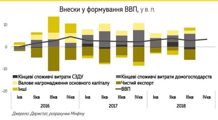 Минфин назвал главный фактор роста экономики Украины (инфографика)
