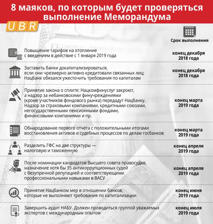 Что будет проверять миссия МВФ, которая прибыла в Киев (инфографика)