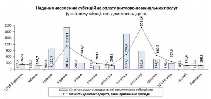 В Украине увеличилось количество получателей субсидий (инфографика)