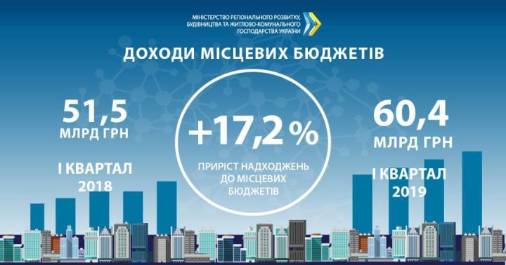 Доходы местных бюджетов Украины за I квартал выросли более чем 17% (инфографика)