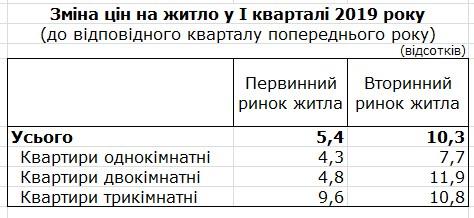Цены на жилье в Украине растут - Госстат