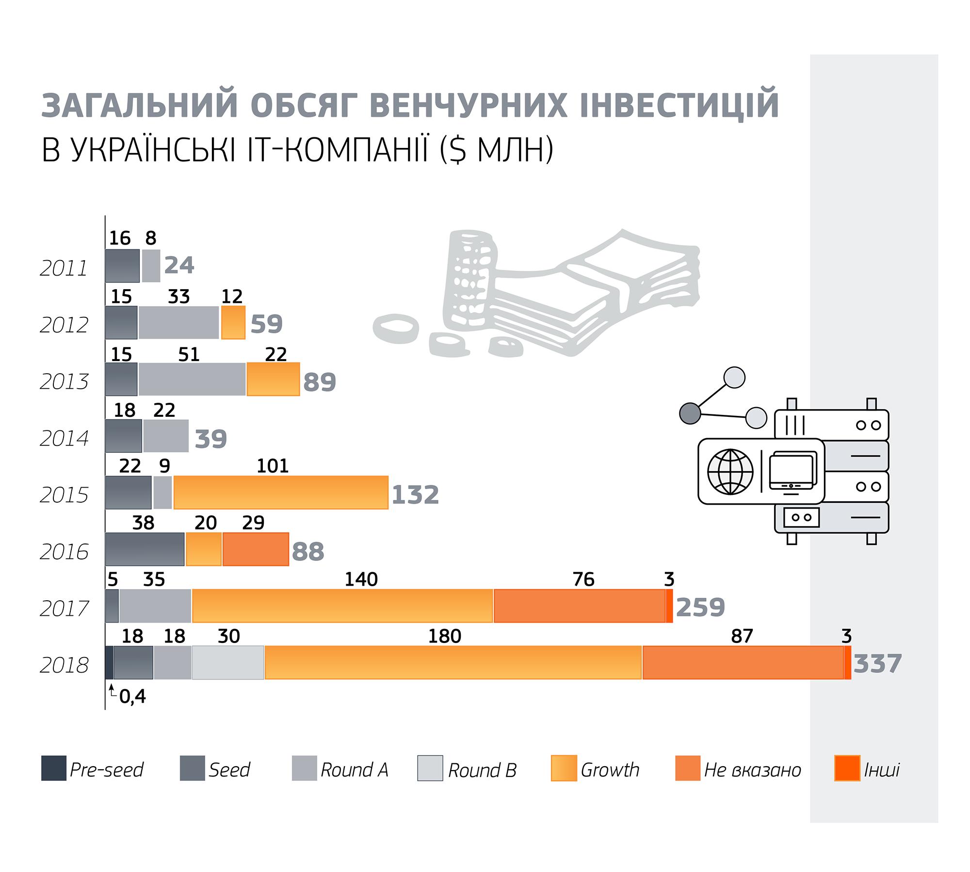 В 2018 году украинские стартапы привлекли 6,9 млн инвестиций (инфографика)