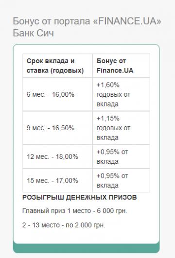 Банк Сич разыгрывает 30 тысяч гривен