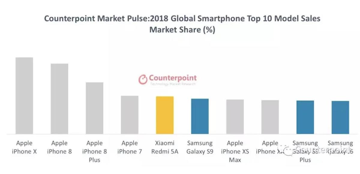 Назван самый продаваемый смартфон года (инфографика)