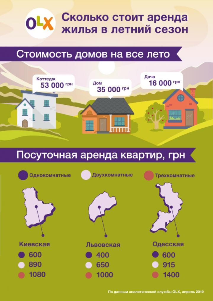 Сколько стоит аренда жилья в разных регионах Украины (инфографика)
