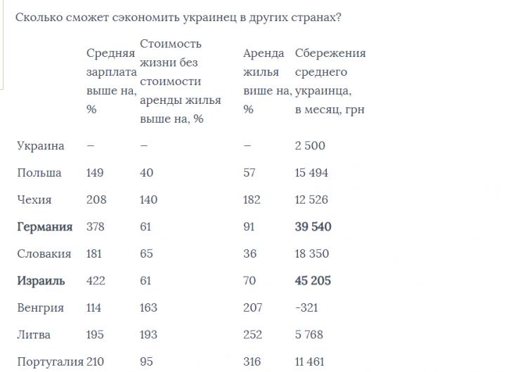 Стоимость жизни в Украине и за рубежом