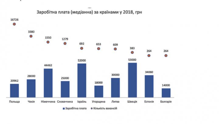 В каких странах выгоднее всего работать украинцам