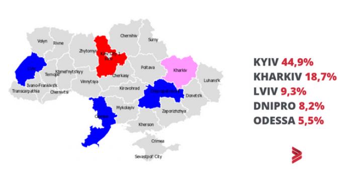 Сколько платят нетехническим сотрудникам в украинском IT (инфографика)