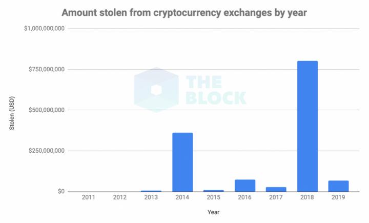 Общая сумма украденных с биткоин-бирж средств превысила  ,35 млрд (инфографика)