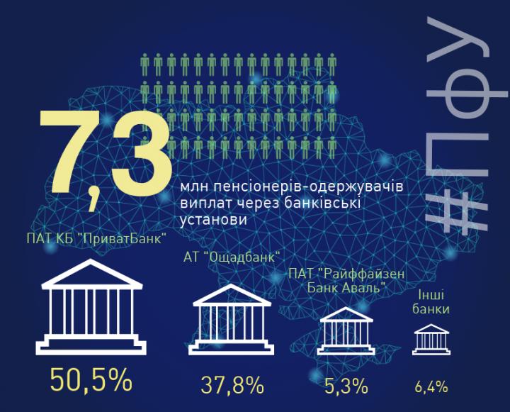 ПФУ составил рейтинг банков по выплатам пенсионерам (инфографика)