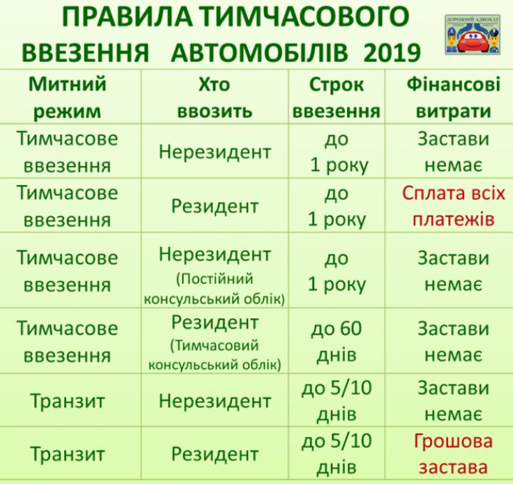 Какие способы временного ввоза авто остались бесплатными (таблица)
