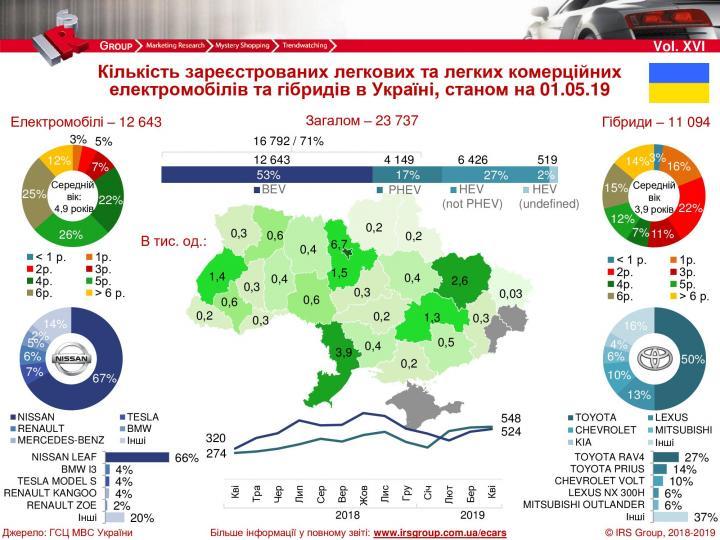 В Украине выросли продажи электрокаров и гибридов (инфографика)