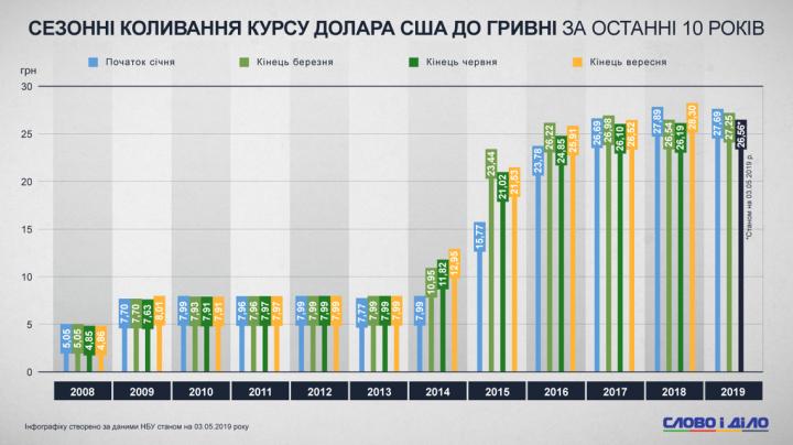 Аналитики показали сезонные колебания курса доллара к гривне за последние 10 лет (инфографика)