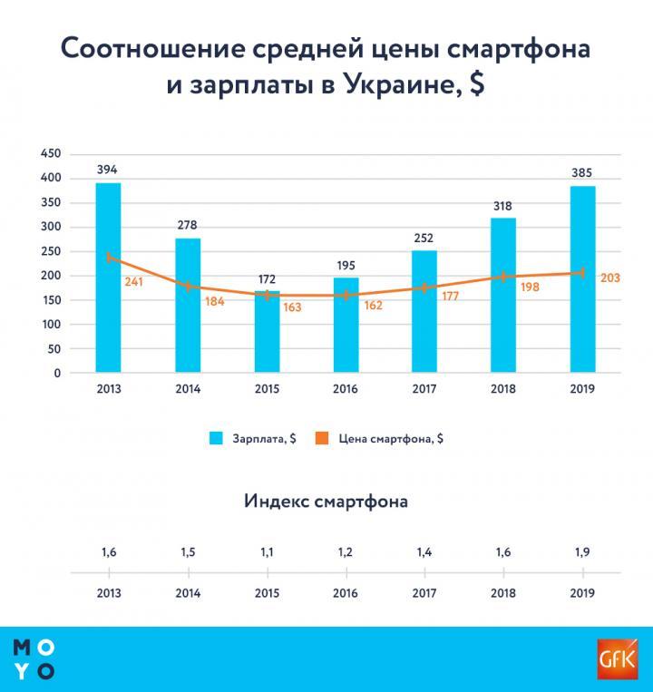 «Индекс смартфона»: сколько смартфонов может купить украинец за свой месячный доход (инфографика)