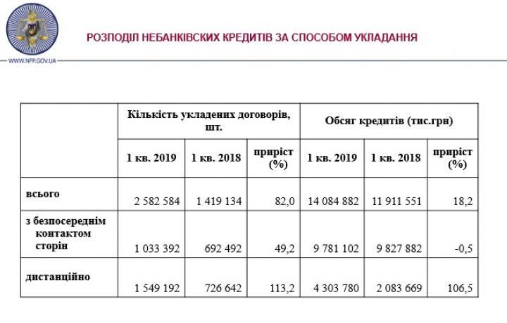 Украинцы все чаще оформляют кредиты дистанционно