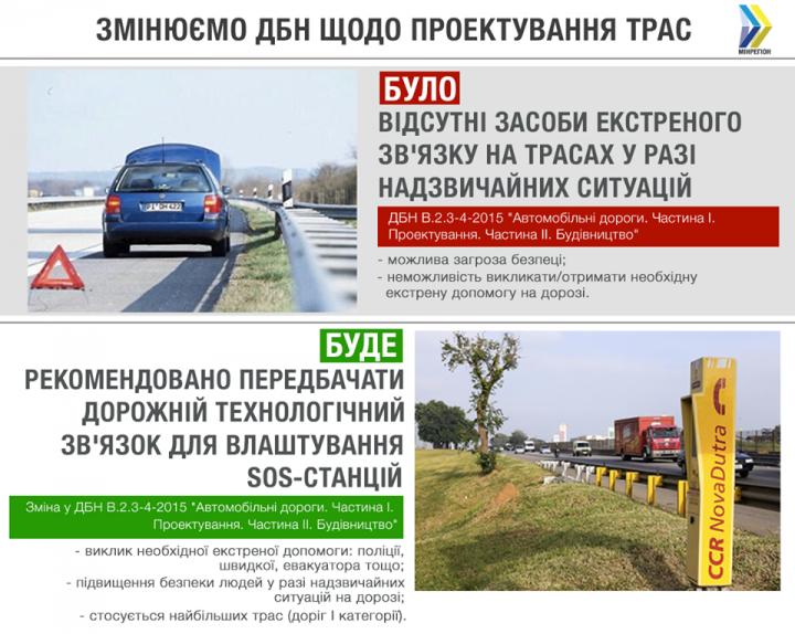Трассы международного значения в Украине оборудуют «SOS-станциями» (инфографика)