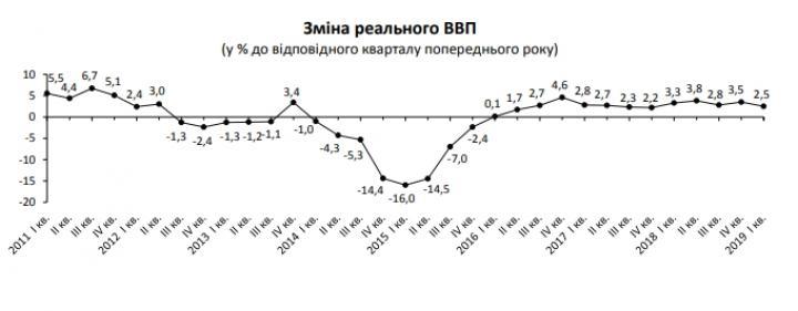 Госстат улучшил оценку роста экономики Украины (инфографика)