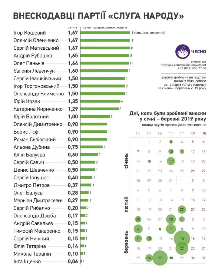 Партия «Слуга народа» собрала 28 миллионов взносов (инфографика)