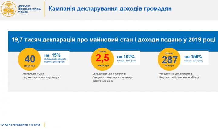 За 2018 киевляне задекларировали в 2 раза больше доходов (инфографика)
