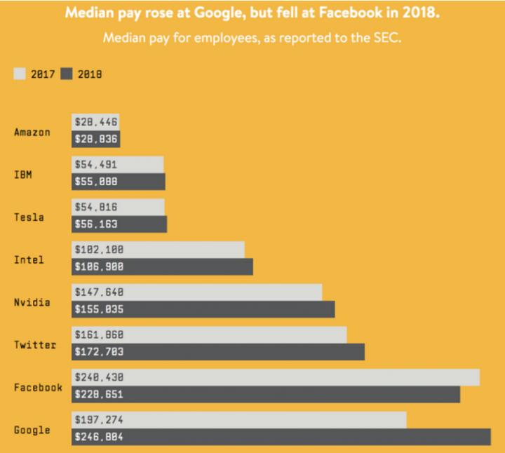Сколько зарабатывают сотрудники известных IT-компаний (инфографика)