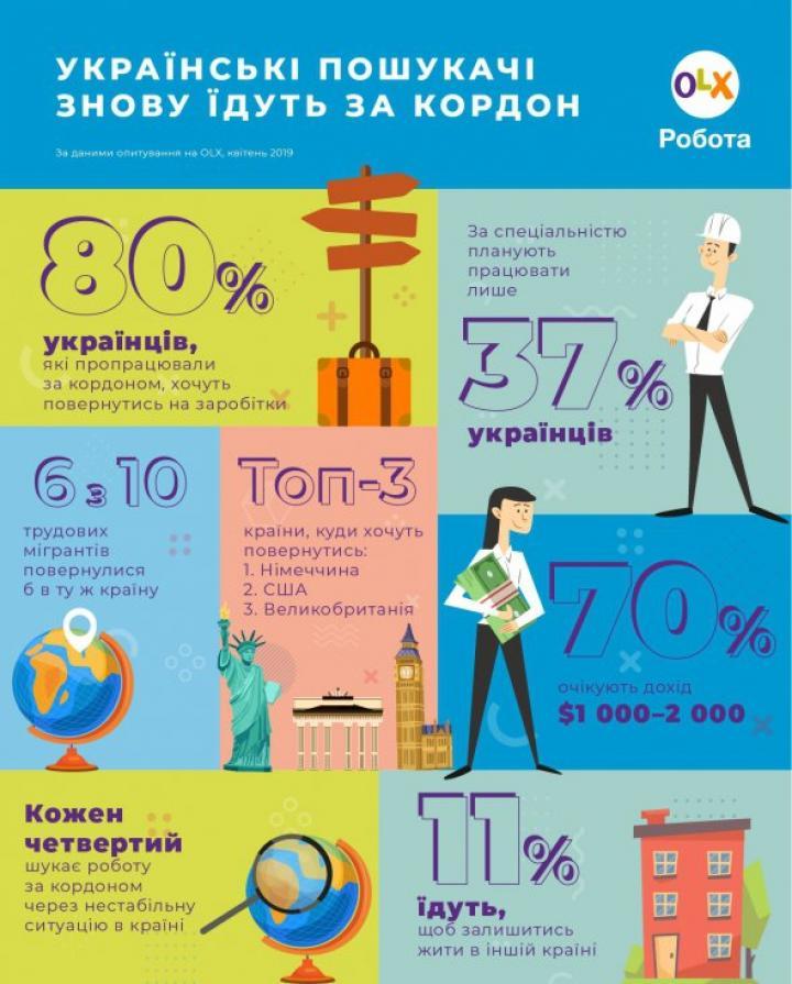 В каких странах ищут работу украинцы (инфографика)