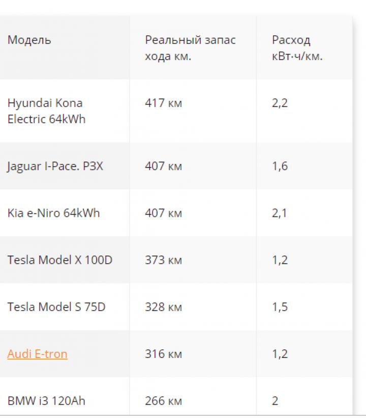Лучшие электрокары по запасу хода (таблица)
