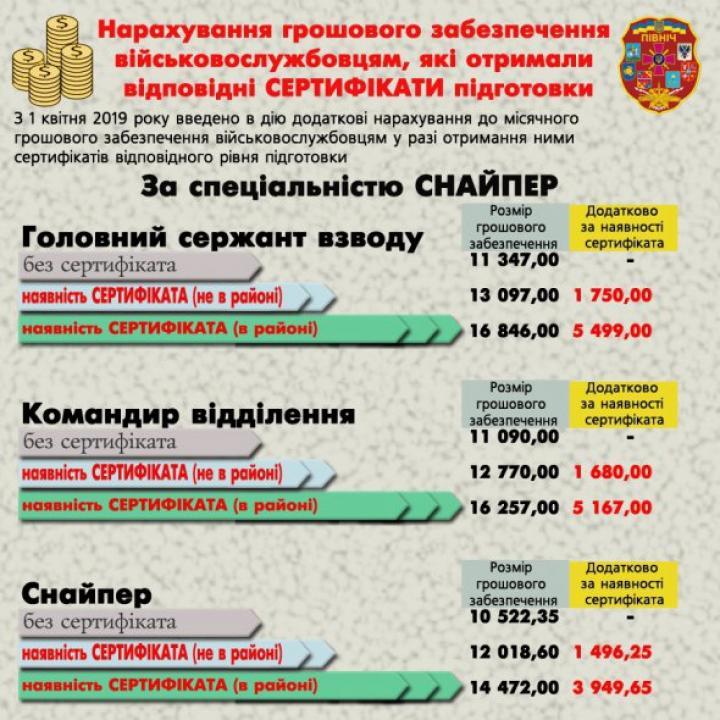 Денежные надбавки, которые можно получить в ВСУ (инфографика)
