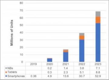 Как будут развиваться гибкие экраны до 2023 года (инфографика)