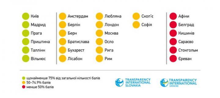 Киев оказался в списке самых прозрачных столиц Европы - Transparency International (таблица)
