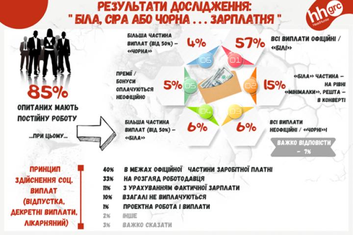 На какие критерии обращают внимание украинцы при поиске работы - опрос (инфографика)