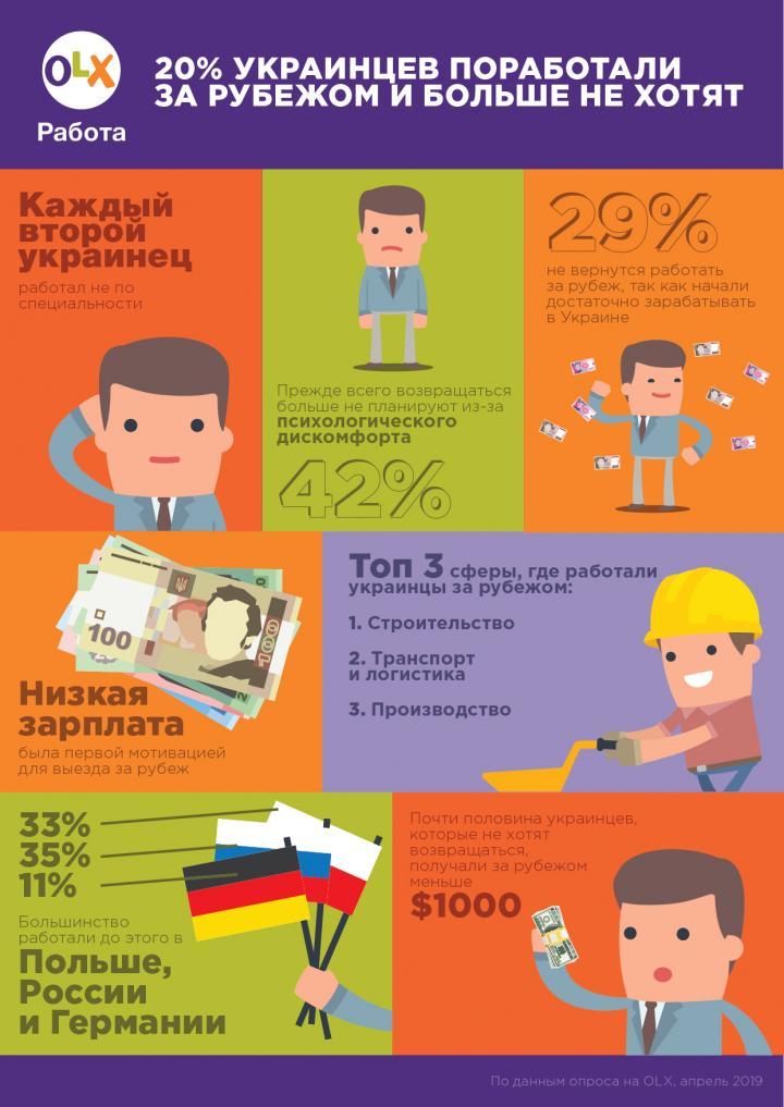 Аналитики составили портрет украинского трудового мигранта (инфографика)