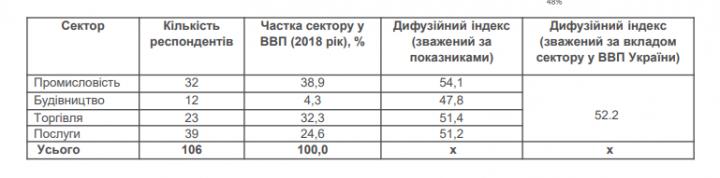 Индекс ожиданий деловой активности в июле составил 52,4 — Нацбанк (таблица)