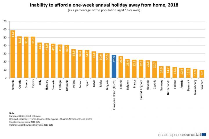 28% европейцев не могут позволить себе недельный ежегодный отпуск (инфографика)