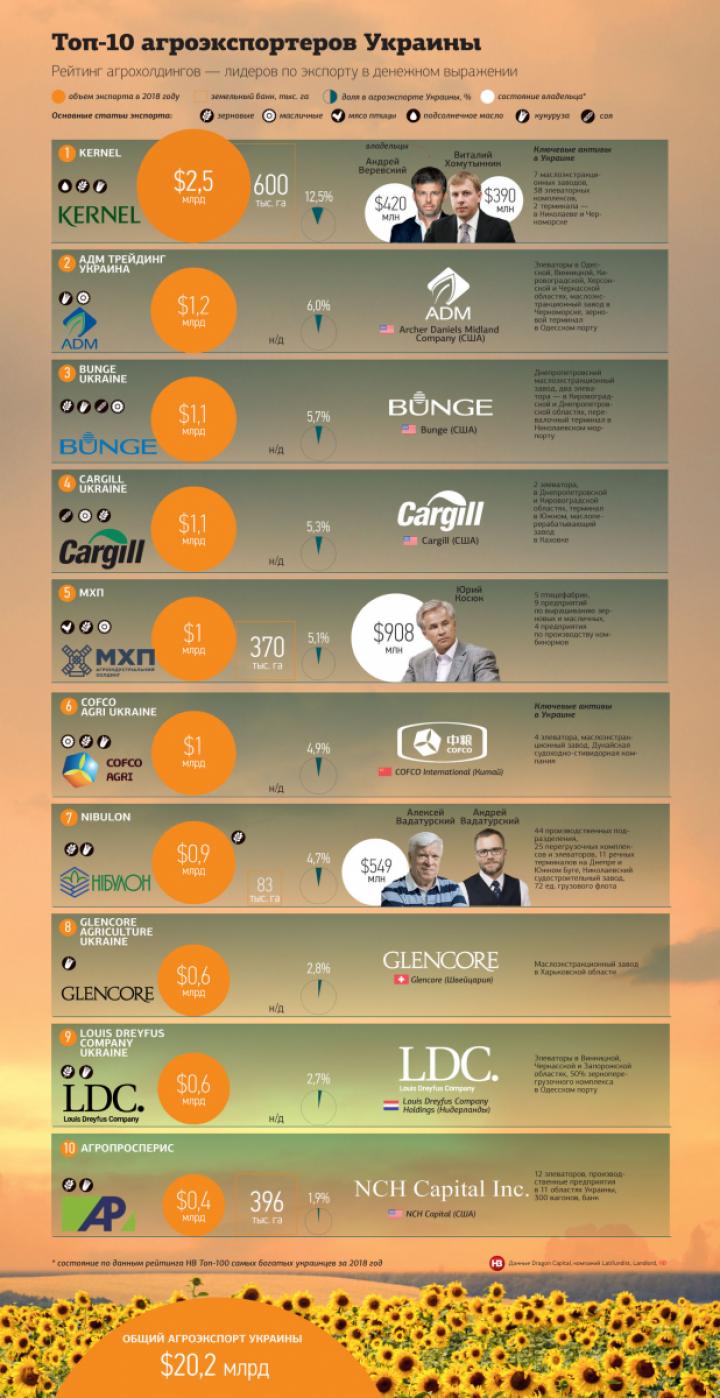 ТОП-10 крупнейших агроэкспортеров Украины (инфографика)