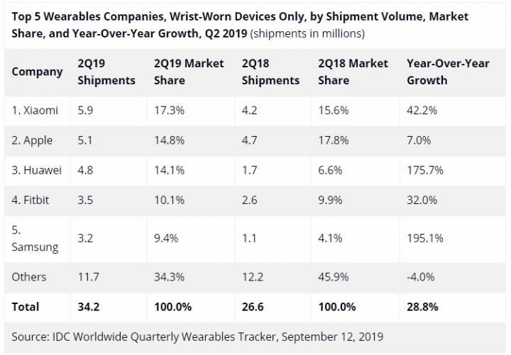 Названы лидеры рынка носимых на запястье устройств (таблица)