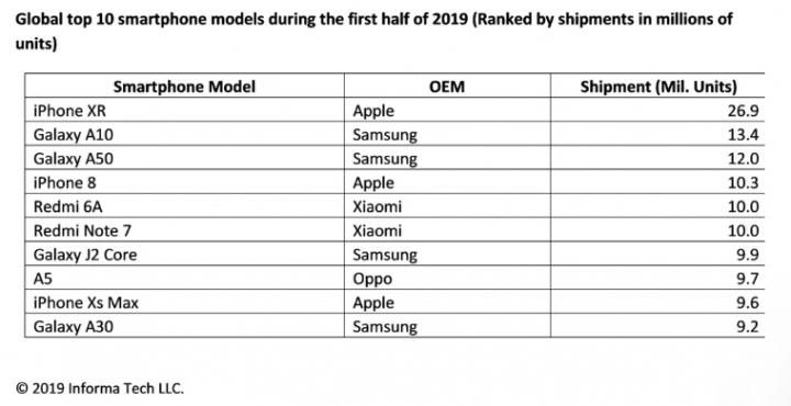 Назвали самый популярный смартфон 2019 года (таблица)