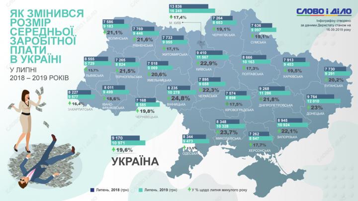 Как изменился размер средней зарплаты украинцев по сравнению с прошлым годом (инфографика)