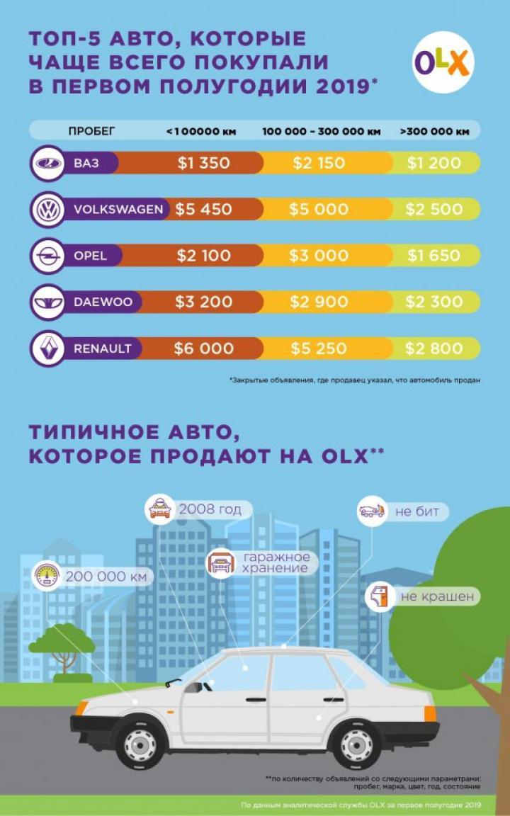 Сколько стоят б/у автомобили в Украине (инфографика)