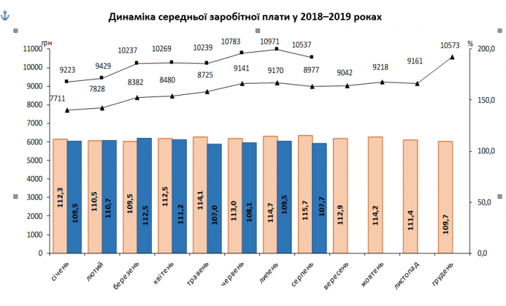 Динамика средней заработной платы в 2018-2019 годах (инфографика)