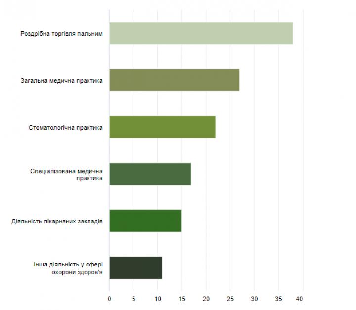 Какой бизнес чаще всего проверяют регуляторы — исследование (инфографика)